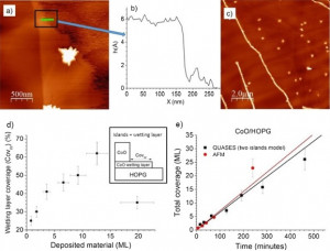 Controlled ultra-thin oxidation of graphite promoted by cobalt oxides: Influence of the initial 2D CoO wetting layer