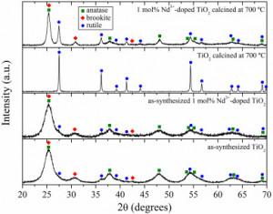 Influence of Nd3+ Doping on the Structure, Thermal Evolution and Photoluminescence Properties of Nanoparticulate TiO2 Xerogels