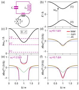 From Adiabatic to Dispersive Readout of Quantum Circuits