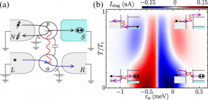 Andreev-Coulomb Drag in Coupled Quantum Dots