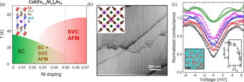 Anisotropic superconductivity