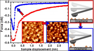Built-up AFM tips by metal nanoclusters engineering