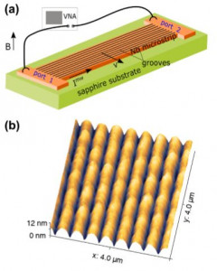 Reduction of Microwave Loss by Mobile Fluxons in Grooved Nb Films.