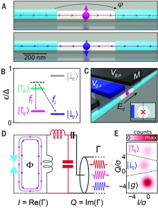 Coherent manipulation of an Andreev spin qubit