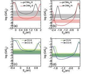 Cross-conjugation increases the conductance of meta-connected fluorenones.