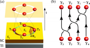 Electron-Tunneling-Assisted Non-Abelian Braiding of Rotating Majorana Bound States