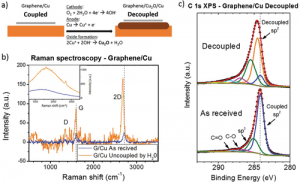 Electronic Decoupling of Graphene from Copper Induced by Deposition of ZnO: A Complex Substrate/Graphene/Deposit/Environment Interaction