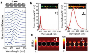 Hybrid Plasmonic-Ferroelectric Architectures for Lasing and SHG Processes at the Nanoscale.