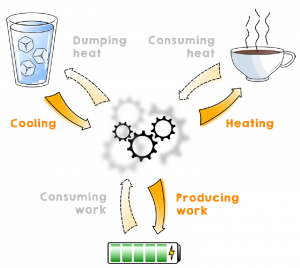 Hybrid thermal machines: Generalized thermodynamic resources for multitasking