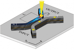 Impact of the Energetic Landscape on Polariton Condensates' Propagation along a Coupler