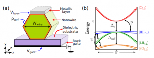 Improved effective equation for the Rashba spin-orbit coupling in semiconductor nanowires