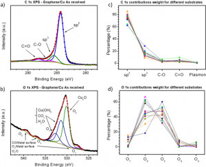 Influence of chemical and electronic inhomogeneities of graphene/copper on the growth of oxide thin films: the ZnO/graphene/copper case