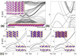 Laser-Beam-Patterned Topological Insulating States on Thin Semiconducting MoS2