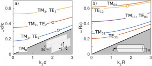 Modulated flipping torque, spin-induced radiation pressure, and chiral sorting exerted by guided light