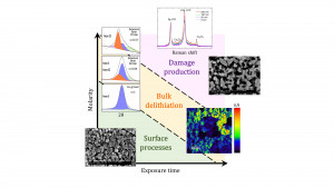 A multi‑technique approach to understanding delithiation damage in LiCoO2 thin films