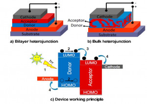 One-Dimensional (1D) Nanostructured Materials for Energy Applications