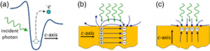 Optoelectronic generation of bio-aqueous femto-droplets based on the bulk photovoltaic effect