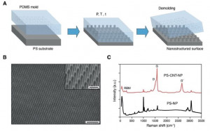 Polystyrene Nanopillars with Inbuilt Carbon Nanotubes Enable Synaptic Modulation and Stimulation in Interfaced Neuronal Networks
