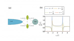 Transport signatures of Majorana bound states in superconducting hybrid structures A minireview