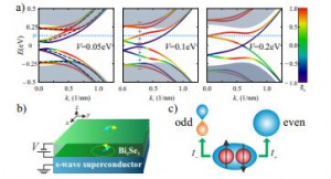 Proximity induced time-reversal topological superconductivity in Bi2Se3 films without phase tuning