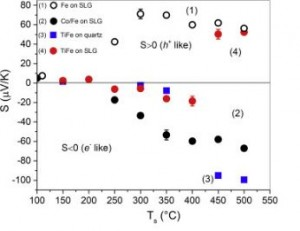Pyrite thin films on amorphous substrates: Interaction with the substrate and doping effects