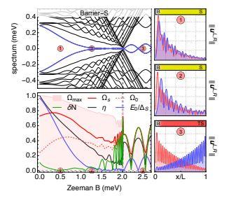 Quantifyng wave