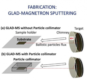 Silver nanopillar coatings grown by glancing angle magnetron sputtering for reducing multipactor effect in spacecrafts