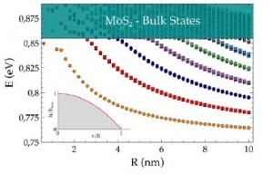 Strain-induced bound states in transition-metal dichalcogenide bubbles
