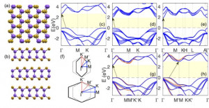Strong modulation of optical properties in rippled 2D GaSe via strain engineering