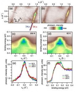 Strong-coupling charge density wave in a one-dimensional topological metal