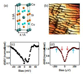 Superconducting gap