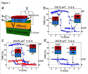 Superconductivity assisted