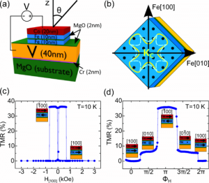 Superconductivity-induced change in magnetic anisotropy in epitaxial ferromagnet-superconductor hybrids with spin-orbit interaction