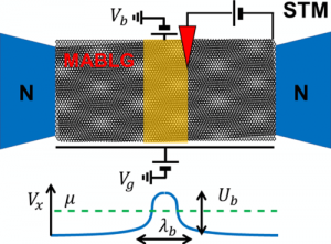 Transport and spectral properties of magic-angle twisted bilayer graphene junctions based on local orbital models