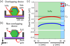 Tunable proximity effects and topological superconductivity in ferromagnetic hybrid nanowires