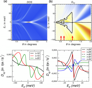 Change of chirality at magic angles of twisted bilayer graphene