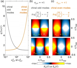 Chiral Plasmons with Twisted Atomic Bilayers