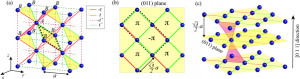 Generating Weyl nodes in non-centrosymmetric cubic crystal structures