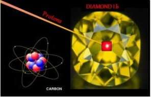 magnetic properties proton