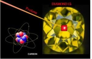 magnetic properties proton