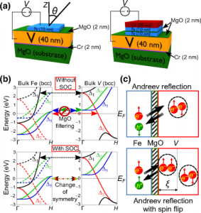 Interfacial Spin-Orbit Coupling: A Platform for Superconducting Spintronics