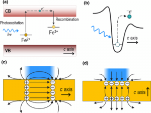 Optoelectronic Manipulation, Trapping, Splitting, and Merging of Water Droplets and Aqueous Biodroplets Based on the Bulk Photovoltaic Effect