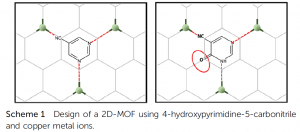 Rational design of an unusual 2D-MOF based on Cu(i) and 4-hydroxypyrimidine-5-carbonitrile as linker with conductive capabilities: a theoretical approach based on high-pressure XRD